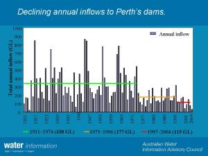 Step Change in Perth Inflows